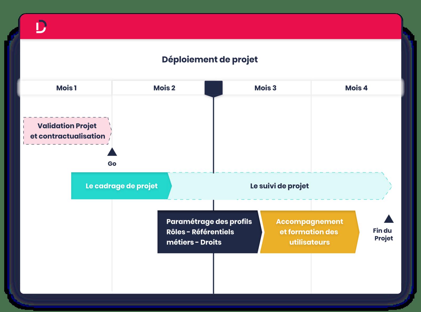 logiciel de planning deploiement calendrier Dispatcher